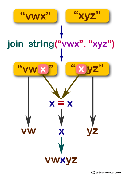 Flowchart: Swift String Exercises - Concat two given strings and return the new string.