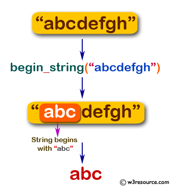 Flowchart: Swift String Exercises - Return 'abc' or 'xyz' if a given string begins with 'abc' or 'xyz' otherwise return the empty string.