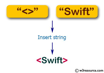Flowchart: Swift String Exercises - Insert a given string to another given string where the second string will be in the middle of the first string.
