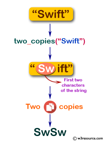Flowchart: Swift String Exercises - Create a new string made of 2 copies of the first 2 characters of a given string.