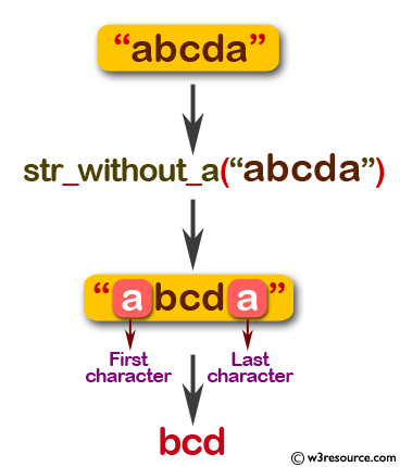 Flowchart: Swift String Exercises - Check if the first or last characters are 'a' of a given string, return the given string without those 'a' characters.