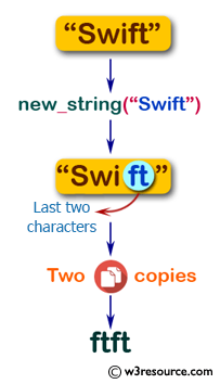 Flowchart: Swift String Exercises - Create a string made of two copies of the last two characters of a given string.