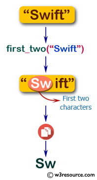 Flowchart: Swift String Exercises - Create a new string made of a copy of the first two characters of a given string.