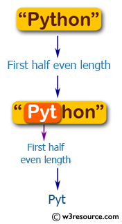 Flowchart: Swift String Exercises - Return the first half of a given string of even length.