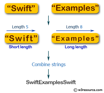 Flowchart: Swift String Exercises - Accept two strings of different length and return a string of the form short+long+short.