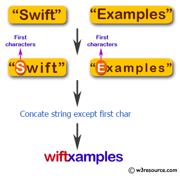 Flowchart: Swift String Exercises -  Accept two strings and return their concatenation, except the first char of each string.