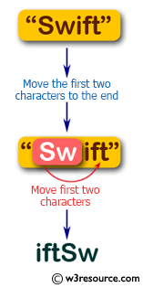 Flowchart: Swift String Exercises -  Move the first two characters of a given string to the end.