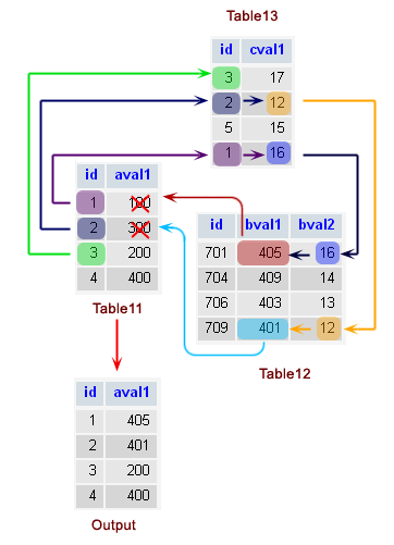 Mysql update three tables explaination  sc 1 st  w3resource & MySQL UPDATE - w3resource