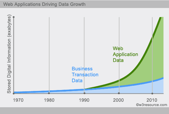 web application data growth - w3resouce
