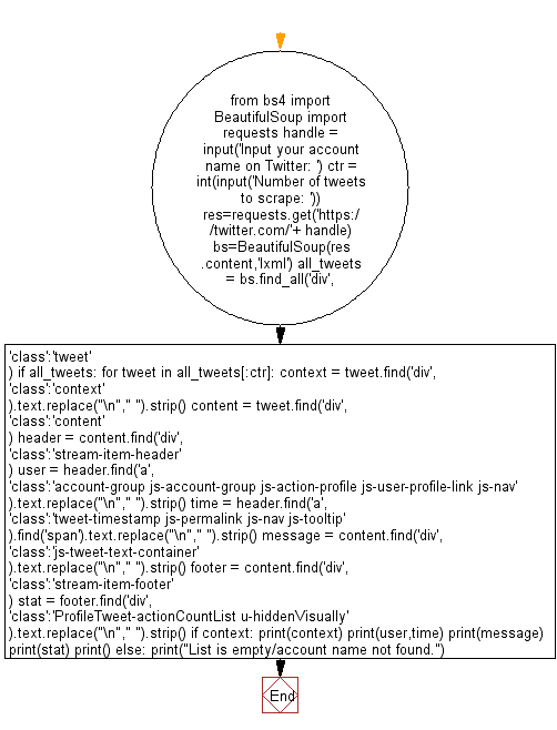 Python Web Scraping Flowchart: Scrap number of tweets of a given Twitter account.