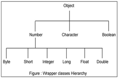 Java Wrapper Classes - w3resource